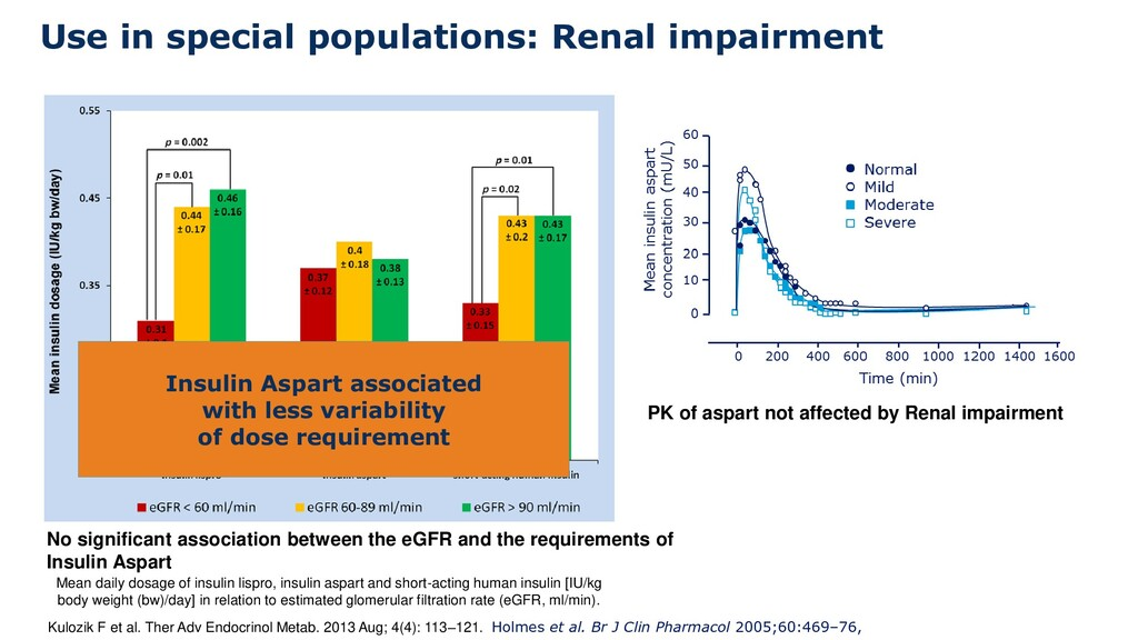 Use in special populations: Renal impairment Ku...