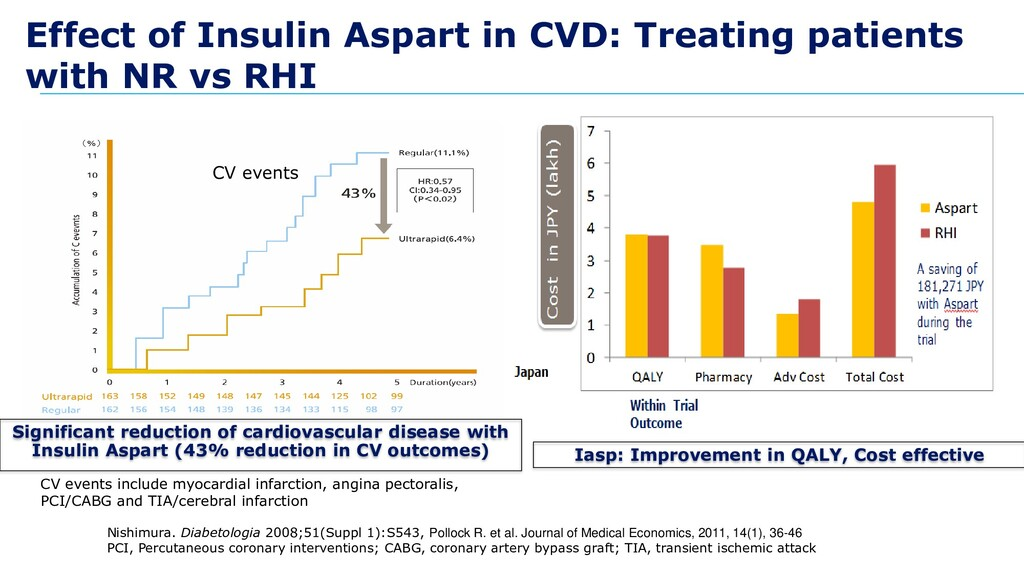 Effect of Insulin Aspart in CVD: Treating patie...