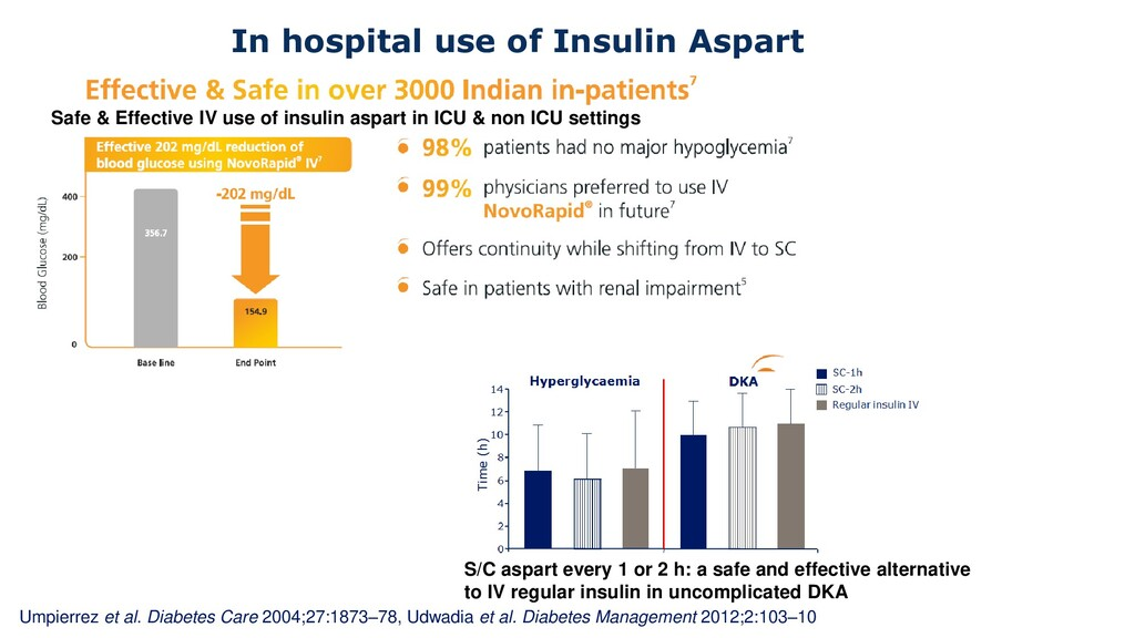 In hospital use of Insulin Aspart Safe & Effect...