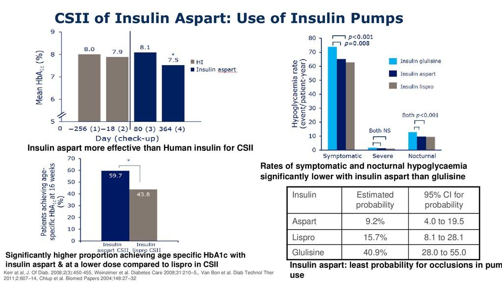 Insulin Estimated probability 95% CI for probab...