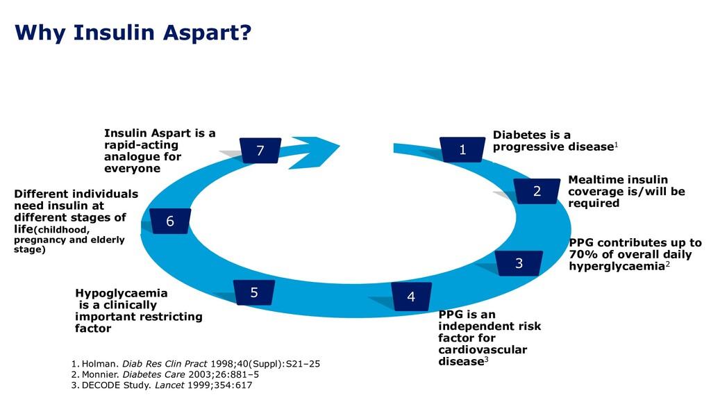 Why Insulin Aspart? 1 Diabetes is a progressive...