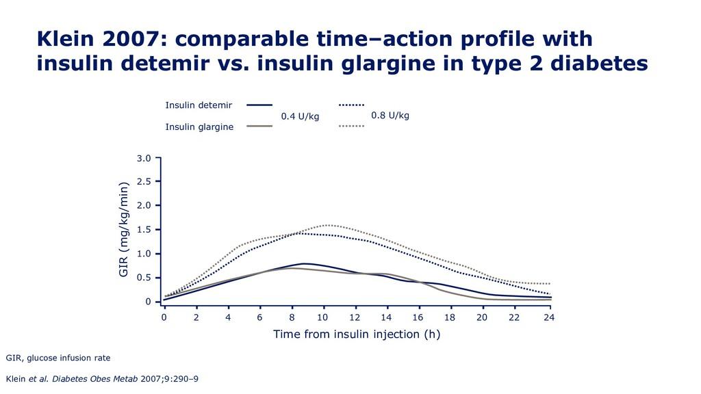Insulin glargine Klein 2007: comparable time–ac...