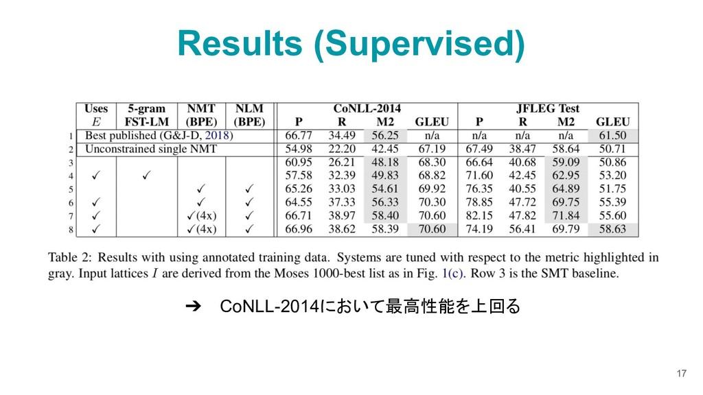 ➔ CoNLL-2014において最高性能を上回る Results (Supervised) 17