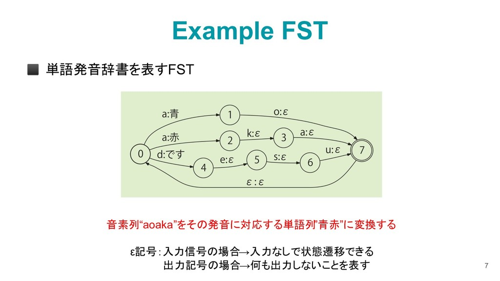 "Example FST ◼ 単語発音辞書を表すFST 7 音素列""aoaka""をその発音に対応..."
