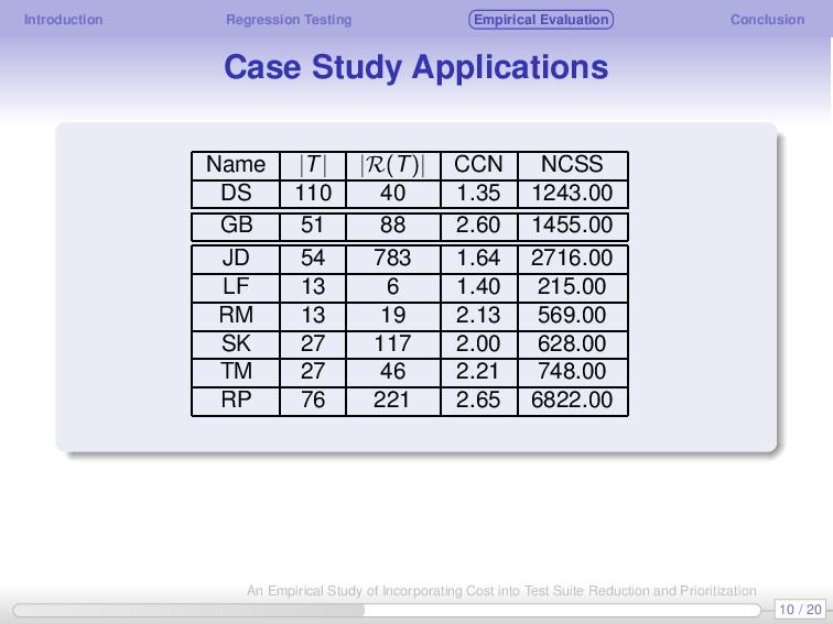 Introduction Regression Testing Empirical Evalu...