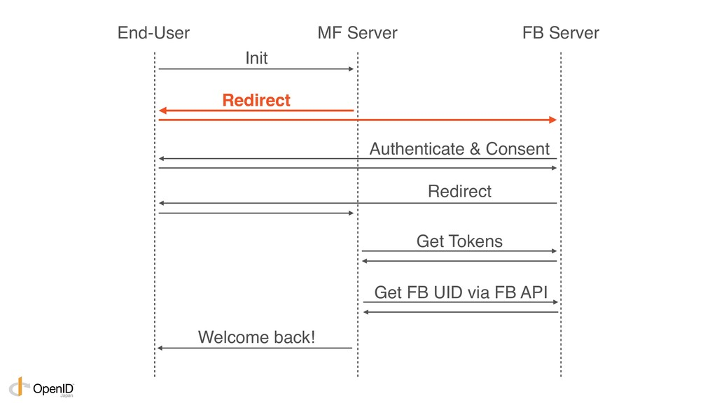 Init Redirect Authenticate & Consent Redirect G...