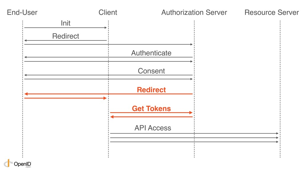 Init Redirect Authenticate Consent Redirect Get...