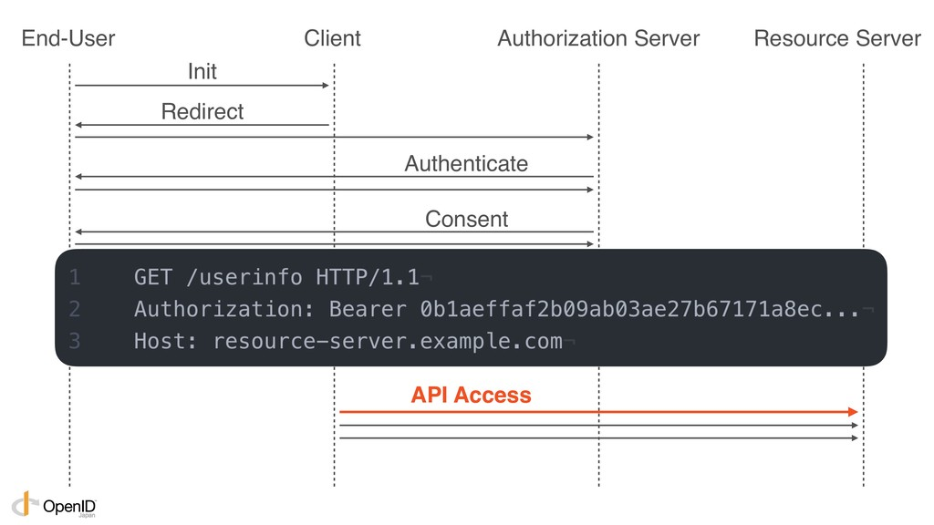 Init Authenticate Consent Redirect Get Tokens A...