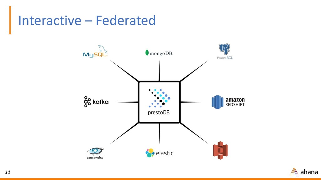 11 Interactive – Federated