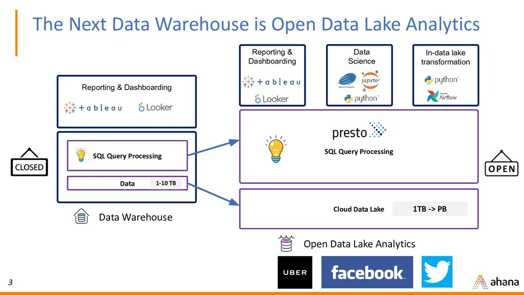 3 Data SQL Query Processing Data Warehouse Clou...