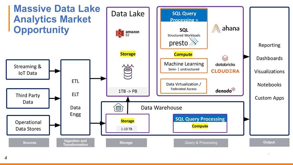4 Data Warehouse Operational Data Stores Third ...