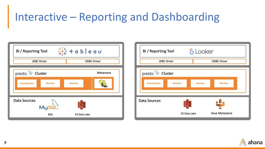 9 Interactive – Reporting and Dashboarding