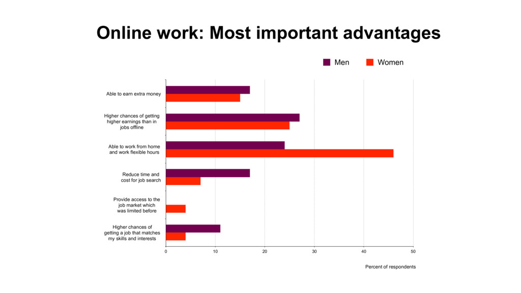 Online work: Most important advantages Able to ...