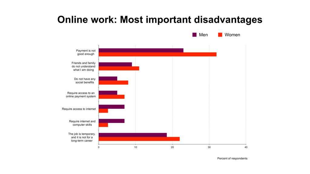 Online work: Most important disadvantages Payme...