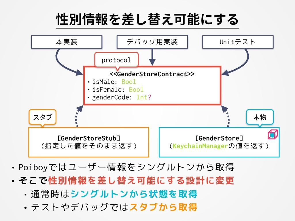 性別情報を差し替え可能にする • Poiboyではユーザー情報をシングルトンから取得 • そこ...