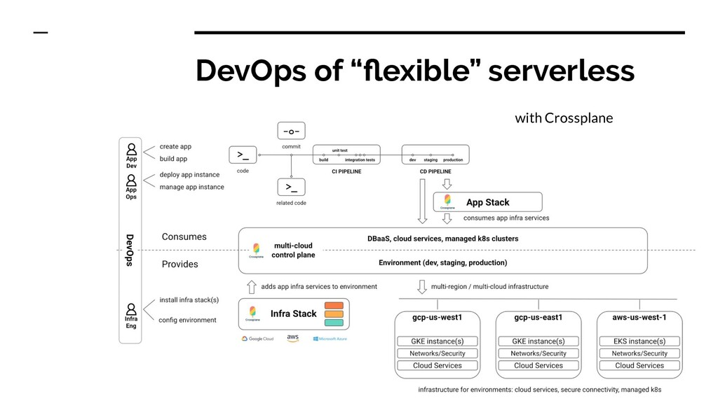 "DevOps of ""flexible"" serverless with Crossplane"