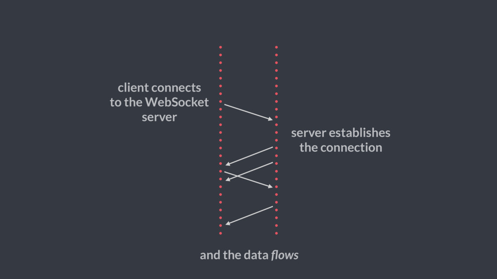 server establishes the connection and the data ...