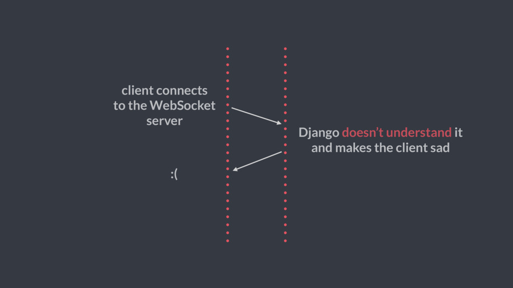 client connects to the WebSocket server Django ...