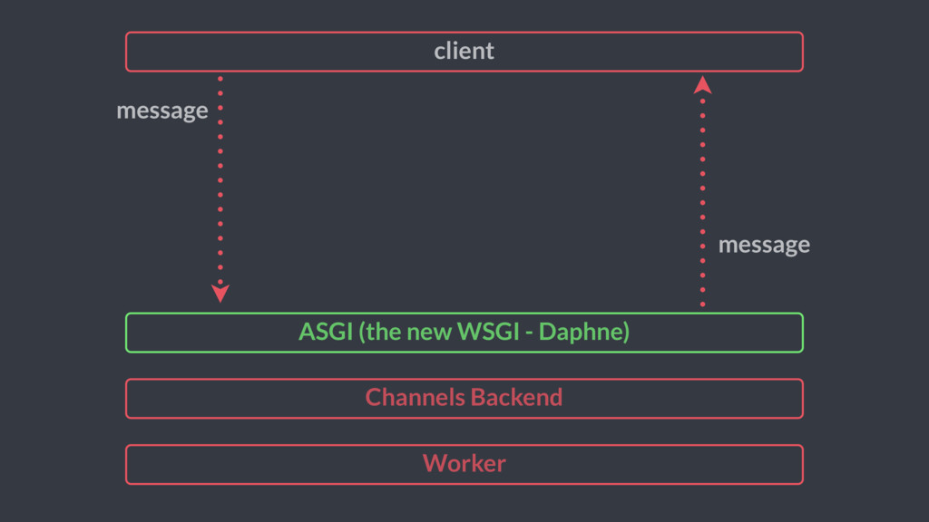 Worker Channels Backend client message message ...