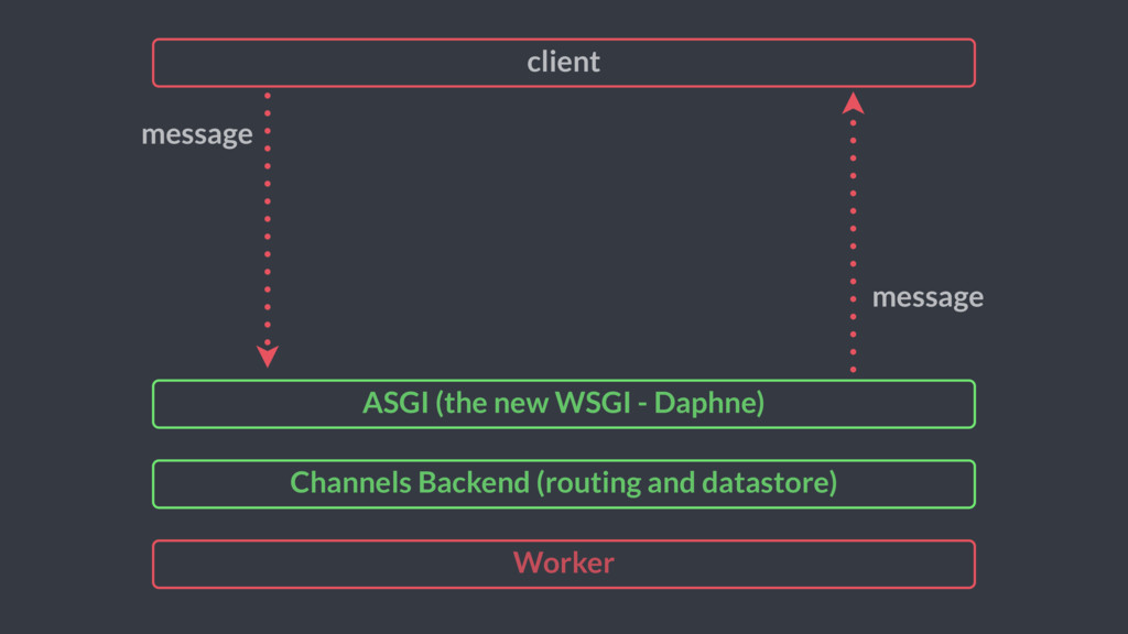 Worker Channels Backend (routing and datastore)...