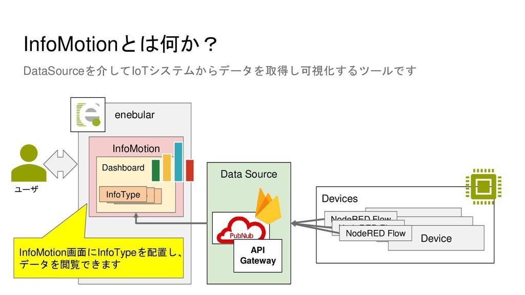 InfoMotionとは何か? DataSourceを介してIoTシステムからデータを取得し可...