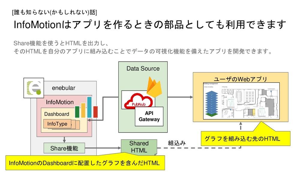 InfoMotionはアプリを作るときの部品としても利用できます Share機能を使うとHTM...