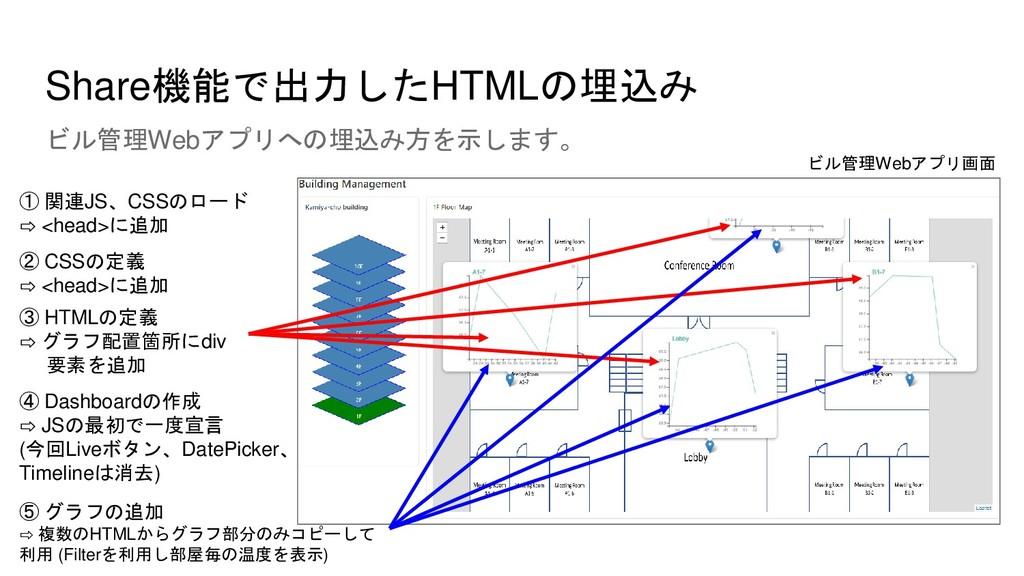 Share機能で出力したHTMLの埋込み ビル管理Webアプリへの埋込み方を示します。 ① 関...
