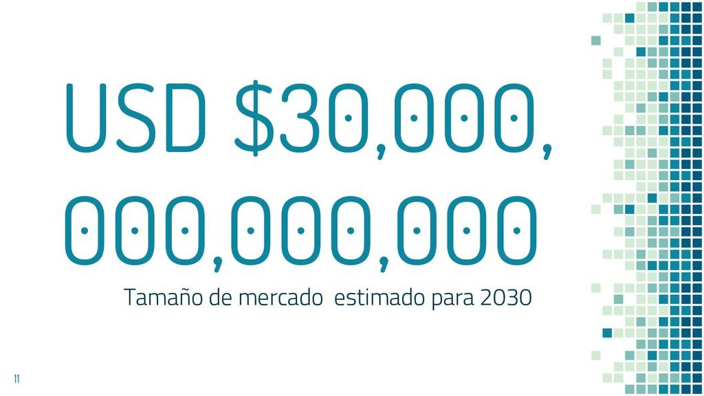 USD $30,000, 000,000,000 Tamaño de mercado esti...