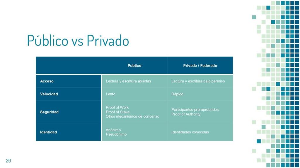 Público vs Privado 20 Pubiico Privado / Federad...