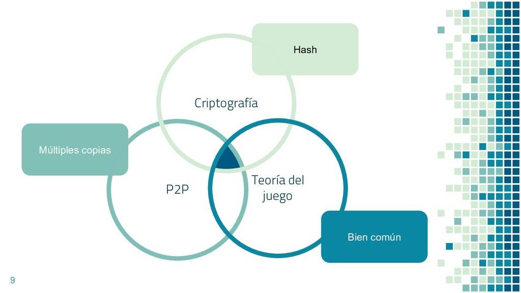9 Múltiples copias Hash Bien común P2P Criptogr...