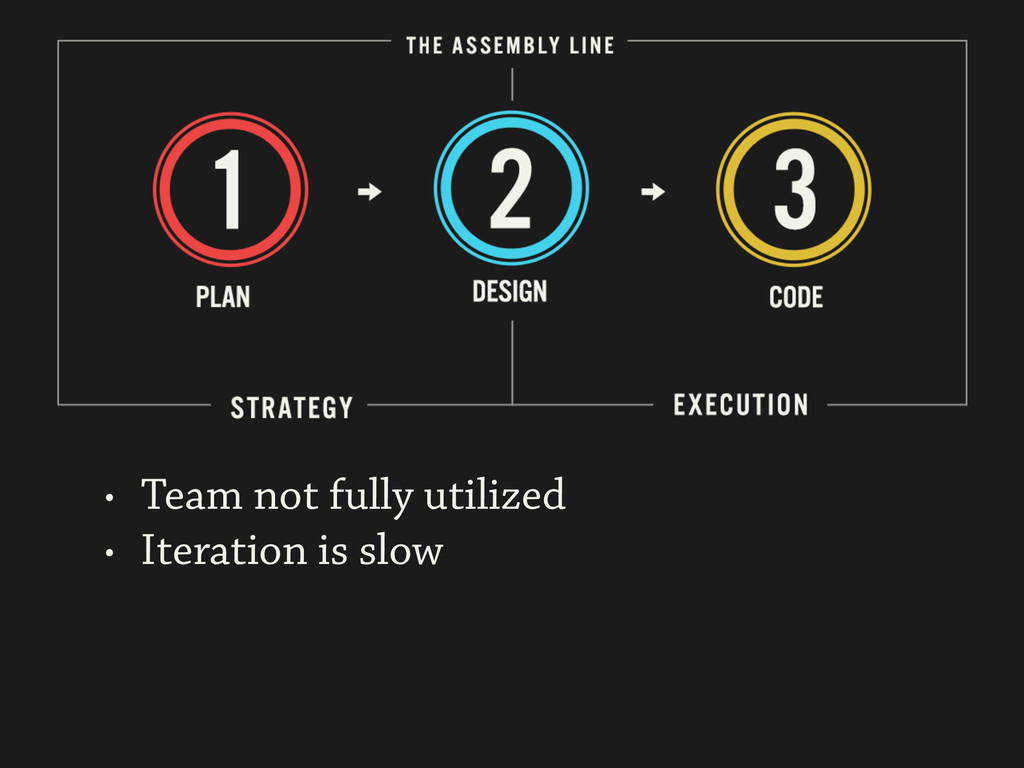 • Team not fully utilized • Iteration is slow