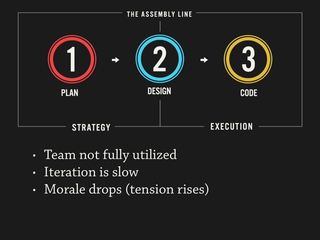 • Team not fully utilized • Iteration is slow •...