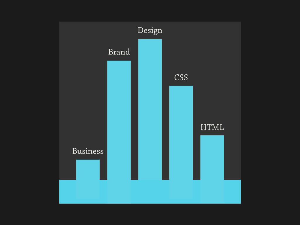 Design Brand Business CSS HTML