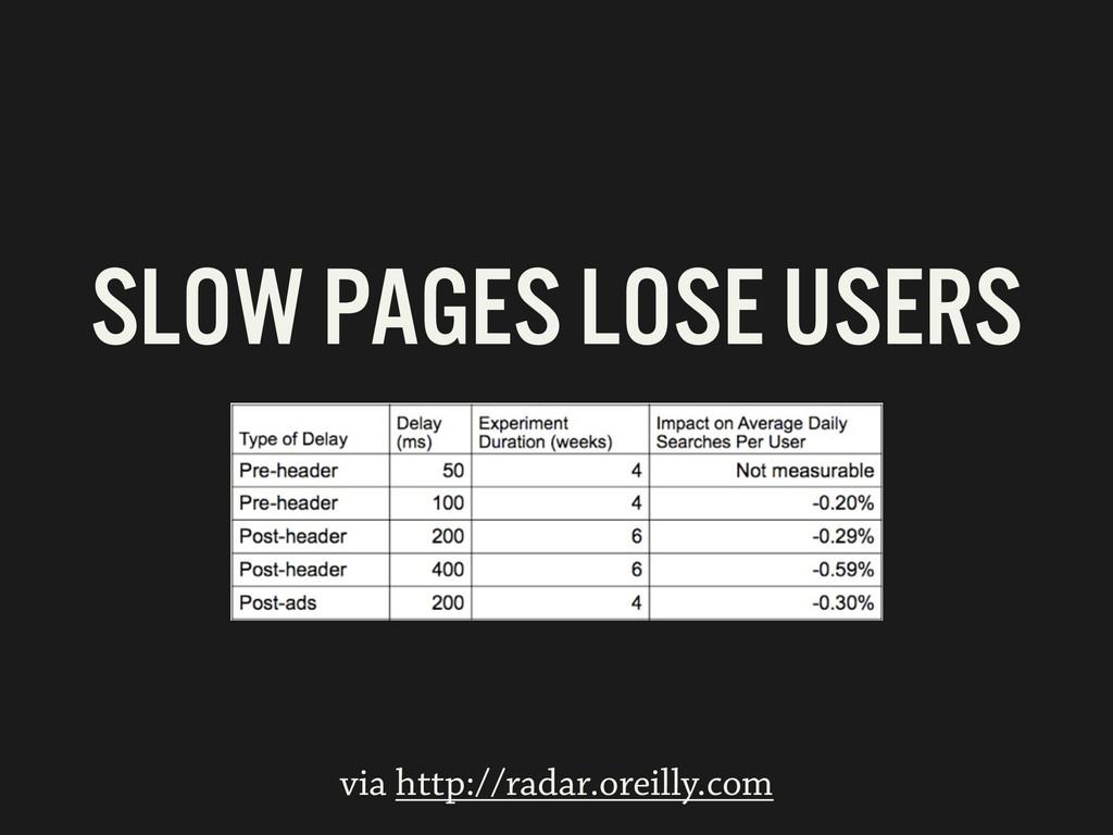 via http://radar.oreilly.com SLOW PAGES LOSE US...