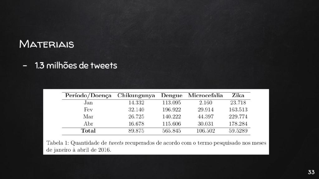 Materiais - 1.3 milhões de tweets 33