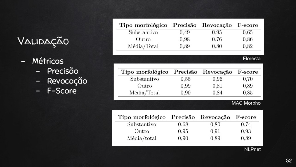 Validação - Métricas - Precisão - Revocação - F...