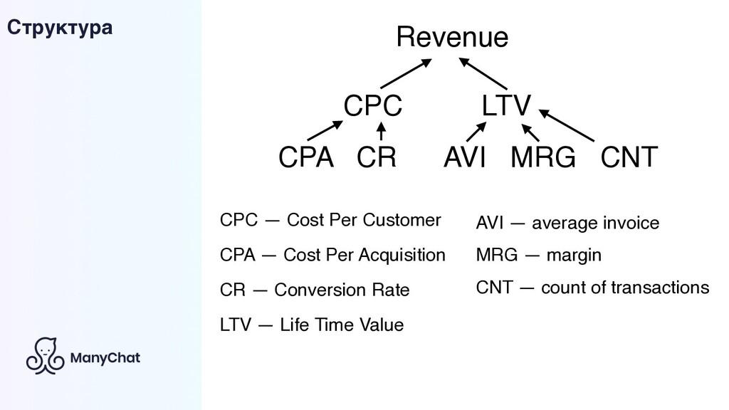 CPC LTV CPC — Cost Per Customer LTV — Life Time...