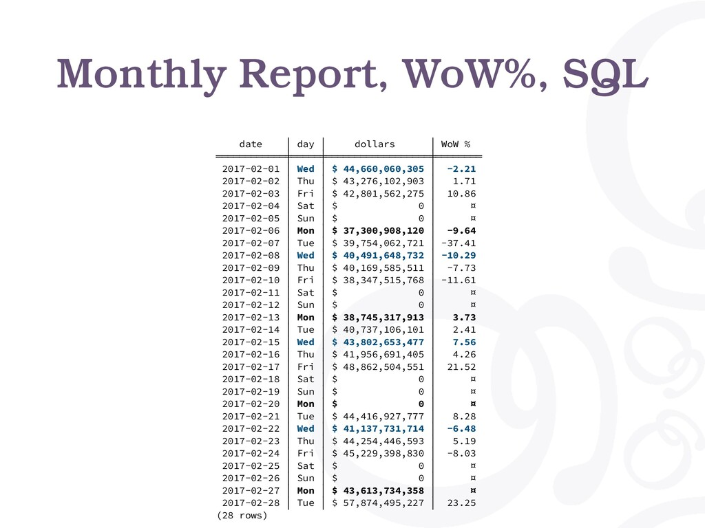 date │ day │ dollars │ WoW % ════════════╪═════...