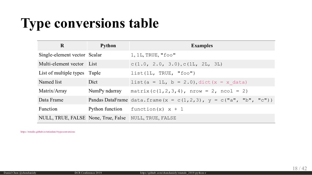 Type conversions table R Python Examples Single...
