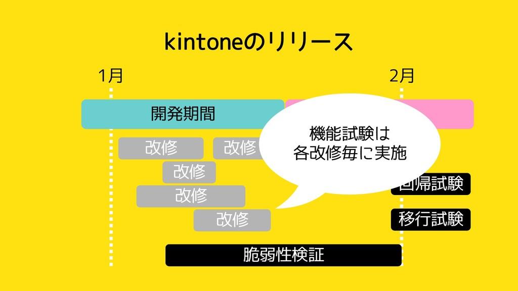 kintoneのリリース 1月 2月 開発期間 試験期間 改修 改修 改修 改修 性能検証 脆...