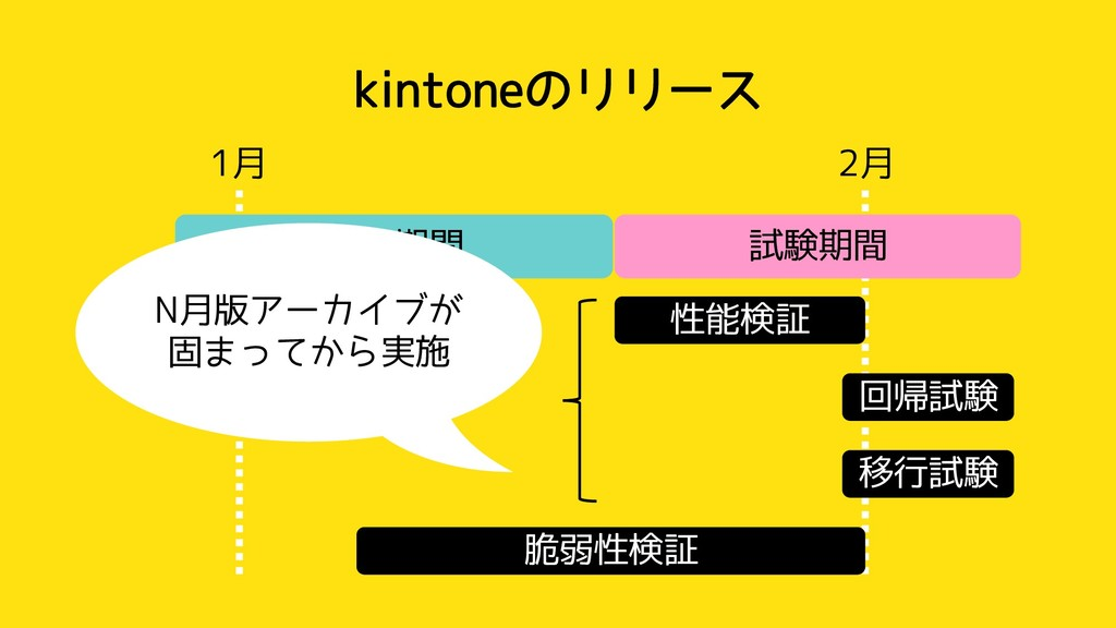 kintoneのリリース 1月 2月 開発期間 試験期間 性能検証 脆弱性検証 回帰試験 移行...