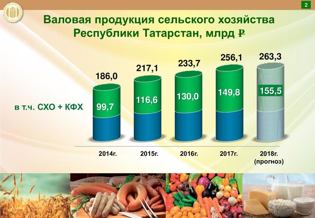 Валовая продукция сельского хозяйства Республик...