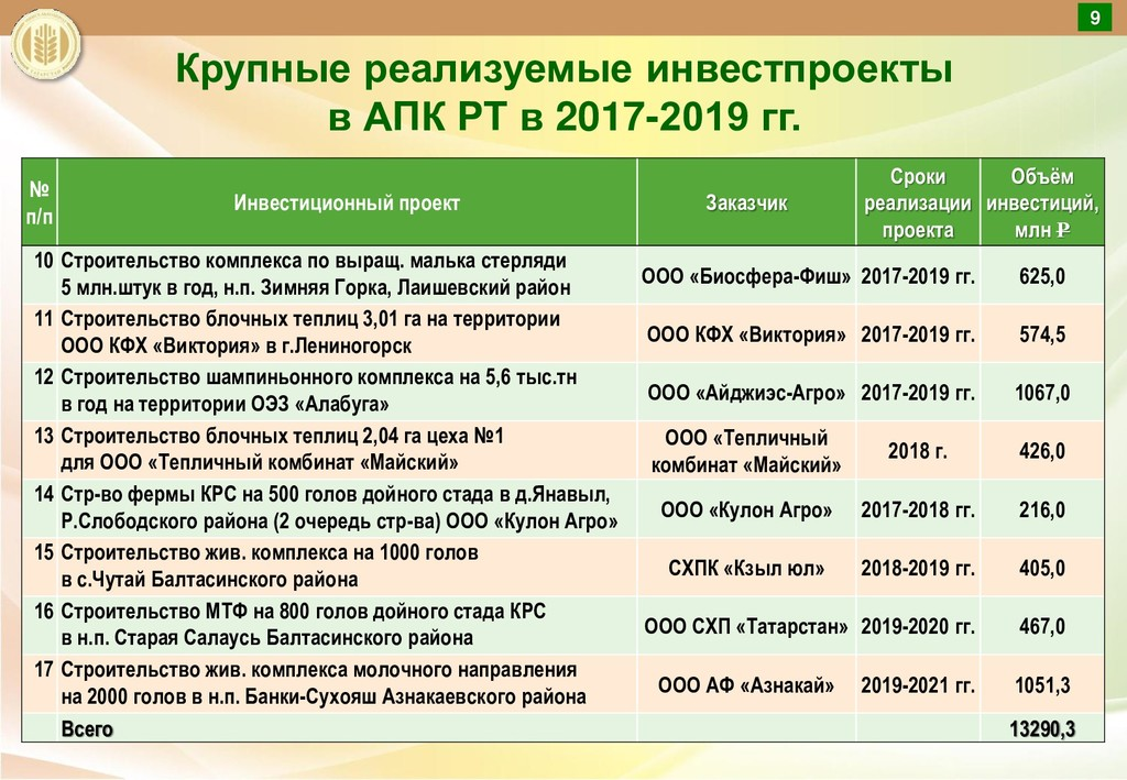 Крупные реализуемые инвестпроекты в АПК РТ в 20...