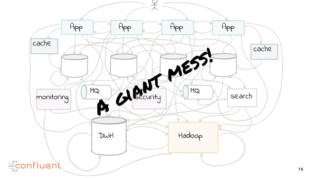 14 A giant mess! App App App App search Hadoop ...