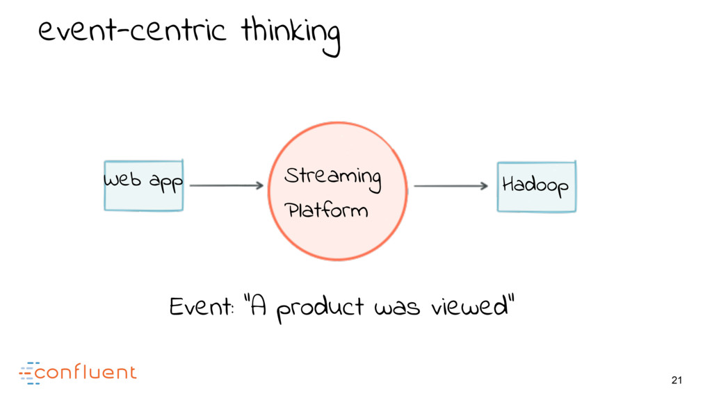 21 event-centric thinking Streaming Platform Ev...