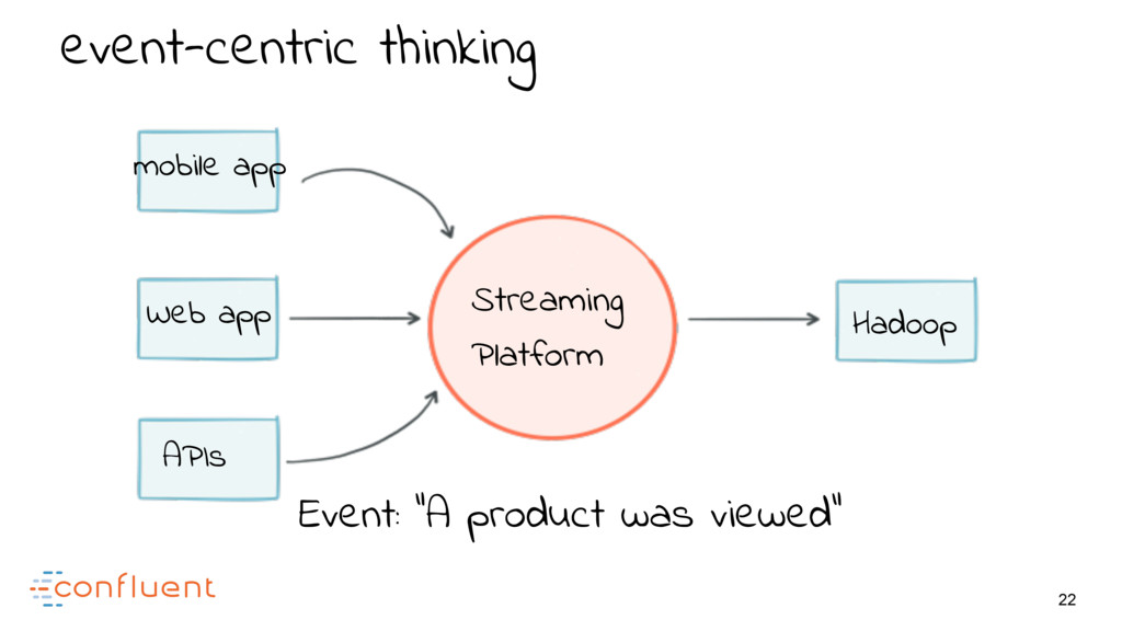 22 event-centric thinking Hadoop Web app mobile...