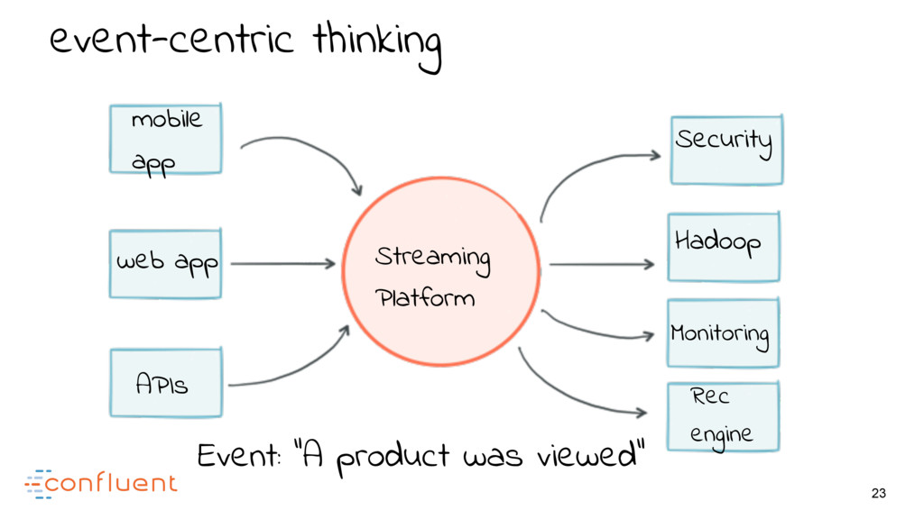 23 event-centric thinking mobile app web app AP...