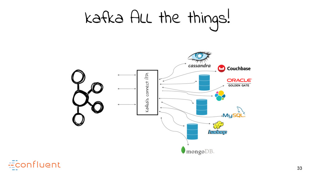 33 Kafka's connect API kafka ALL the things!