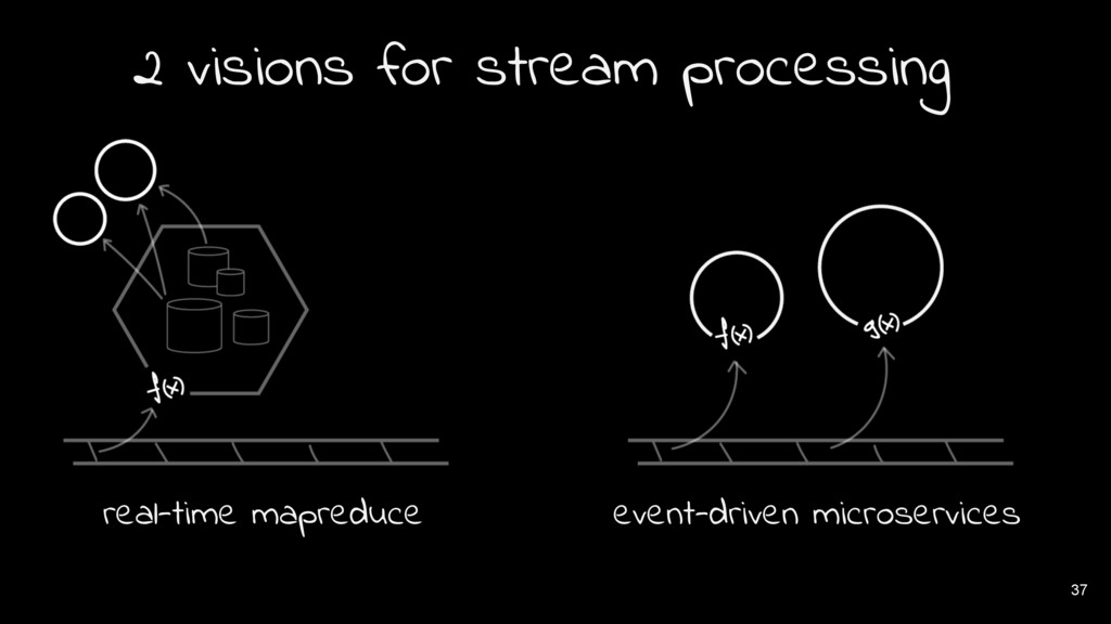 37 2 visions for stream processing real-time ma...