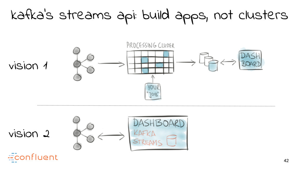 42 vision 1 vision 2 kafka's streams api: build...
